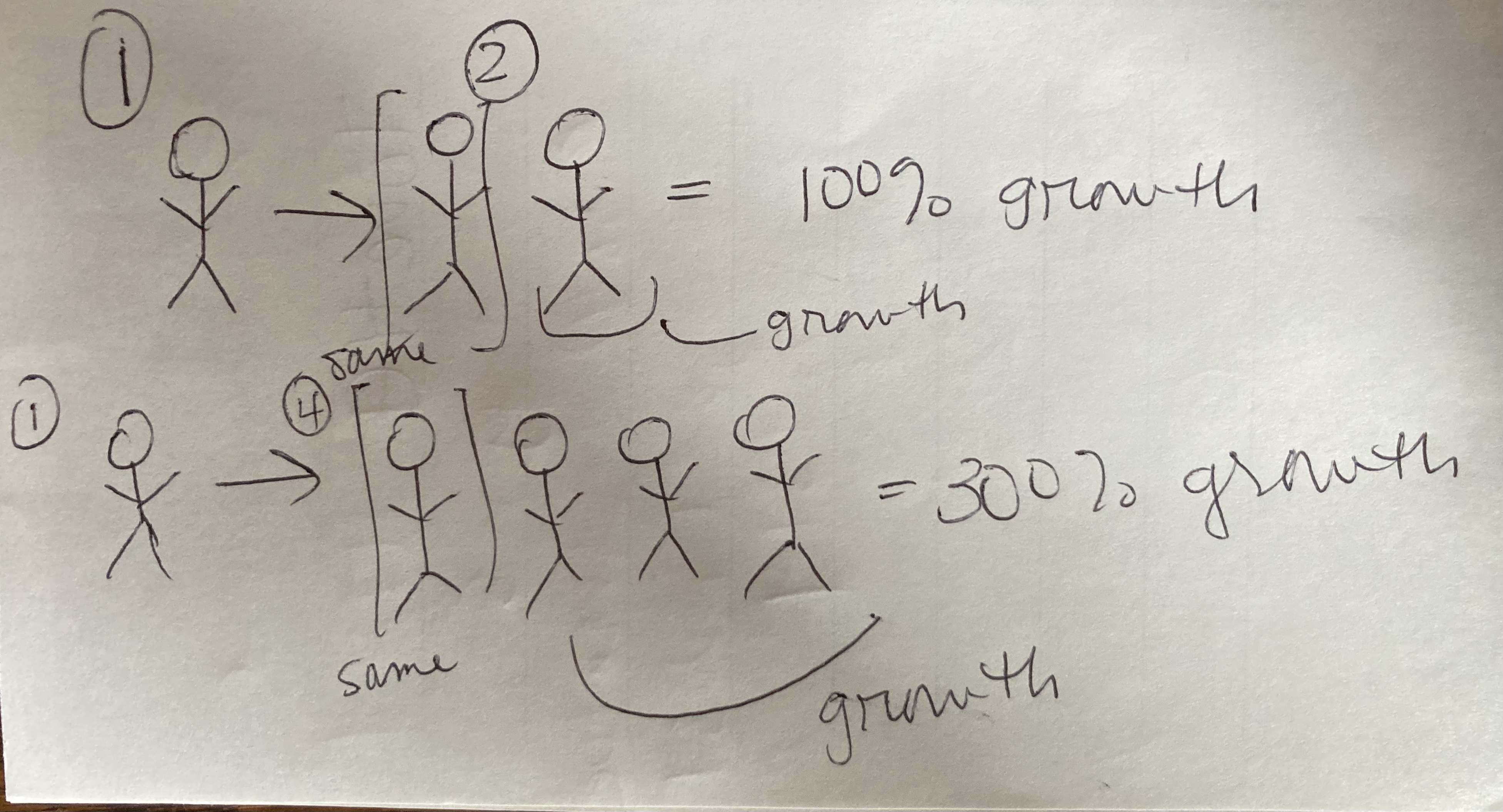 drawing-of-stick-figures-showing-300-percent-growth