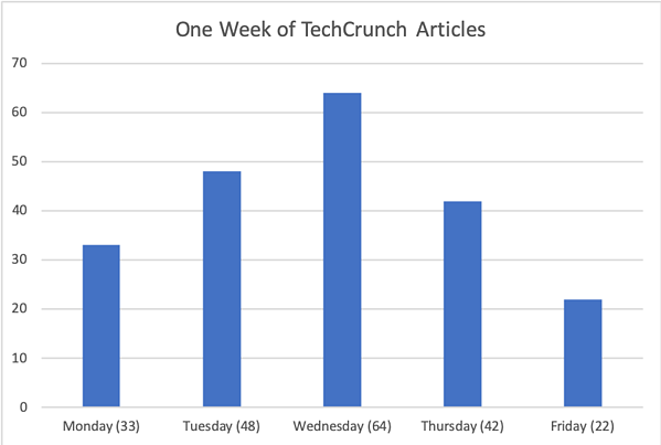 Chart of number of TechCrunch posts by weekday
